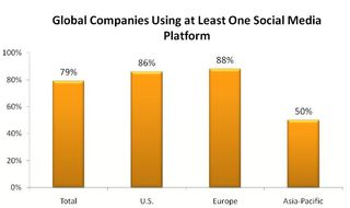 "Global Companies Using at Least One Social Media Platform - Burson-Marsteller ""Global Social Media Check-up"""