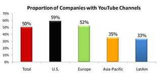 "Companies with YouTube Channels - Burson-Marsteller ""Global Social Media Check-up"""