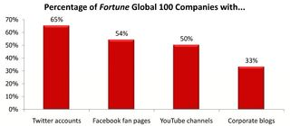 "Percentage of Fortune Global 100 Companies with... - Burson-Marsteller ""Global Social Media Check-up"""
