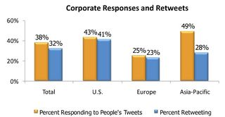 "Corporate Responses and Retweets - Burson-Marsteller ""Global Social Media Check-up"""